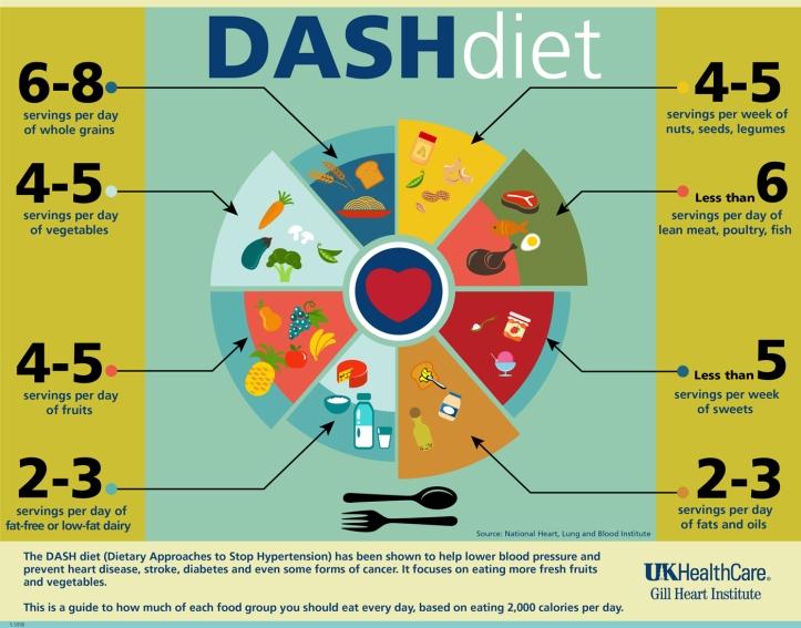 dash-diet-1400x1099.jpg